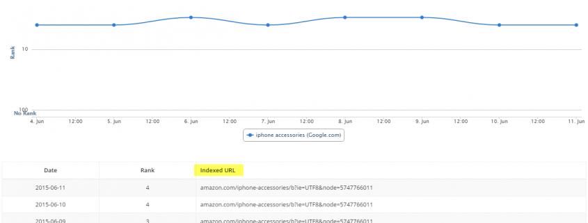 Daily breakdown - Indexed URL