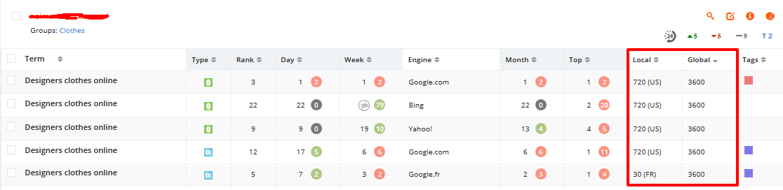 You can now see Google keyword search volume with PRT!